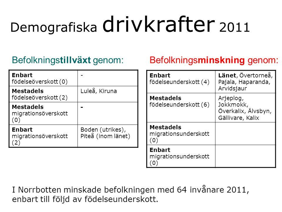Demografiska drivkrafter 2011 Befolkningstillväxt genom:Befolkningsminskning genom: Enbart födelseöverskott (0) - Mestadels födelseöverskott (2) Luleå, Kiruna Mestadels migrationsöverskott (0) - Enbart migrationsöverskott (2) Boden (utrikes), Piteå (inom länet) Enbart födelseunderskott (4) Länet, Övertorneå, Pajala, Haparanda, Arvidsjaur Mestadels födelseunderskott (6) Arjeplog, Jokkmokk, Överkalix, Älvsbyn, Gällivare, Kalix Mestadels migrationsunderskott (0) Enbart migrationsunderskott (0) I Norrbotten minskade befolkningen med 64 invånare 2011, enbart till följd av födelseunderskott.