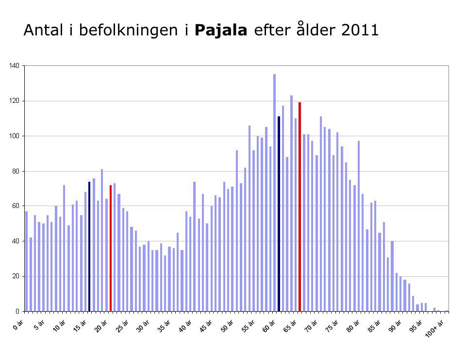 Antal i befolkningen i Pajala efter ålder 2011
