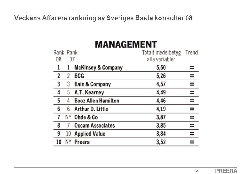 - 25 - Veckans Affärers rankning av Sveriges Bästa konsulter 08