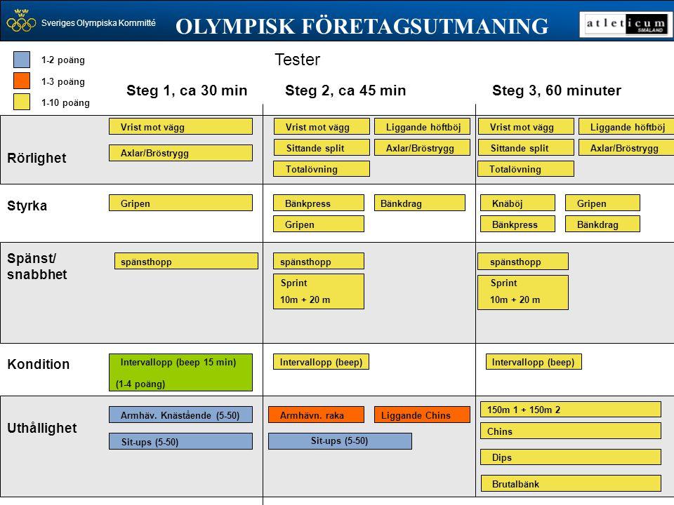 Sveriges Olympiska Kommitté Tester OLYMPISK FÖRETAGSUTMANING Steg 1, ca 30 min Rörlighet Styrka Spänst/ snabbhet Kondition Uthållighet Vrist mot vägg
