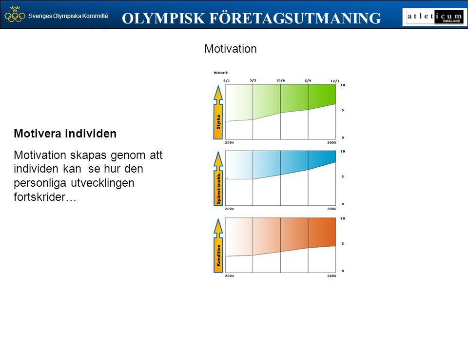 Sveriges Olympiska Kommitté OLYMPISK FÖRETAGSUTMANING Motivera individen Motivation skapas genom att individen kan se hur den personliga utvecklingen