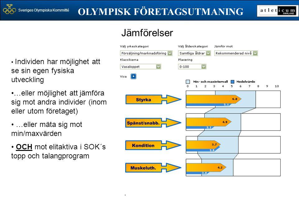Sveriges Olympiska Kommitté OLYMPISK FÖRETAGSUTMANING • Individen har möjlighet att se sin egen fysiska utveckling •…eller möjlighet att jämföra sig m