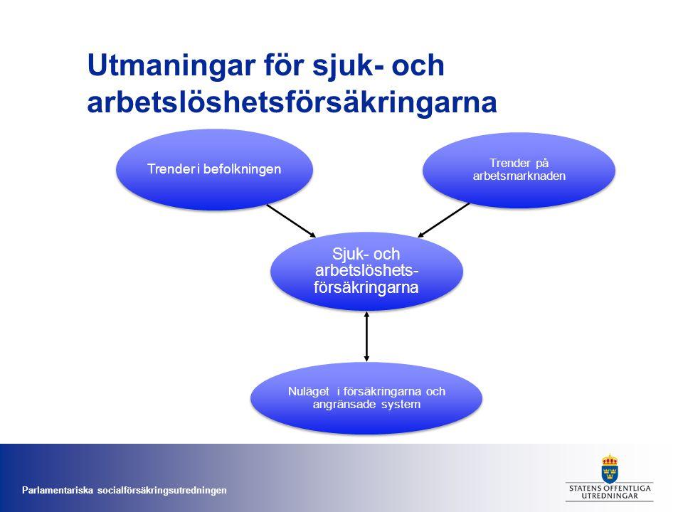 Parlamentariska socialförsäkringsutredningen Utmaningar för sjuk- och arbetslöshetsförsäkringarna Sjuk- och arbetslöshets- försäkringarna Trender i be