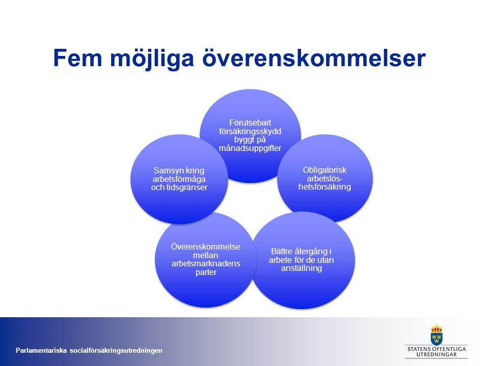 Parlamentariska socialförsäkringsutredningen Fem möjliga överenskommelser Förutsebart försäkringsskydd byggt på månadsuppgifter Obligatorisk arbetslös