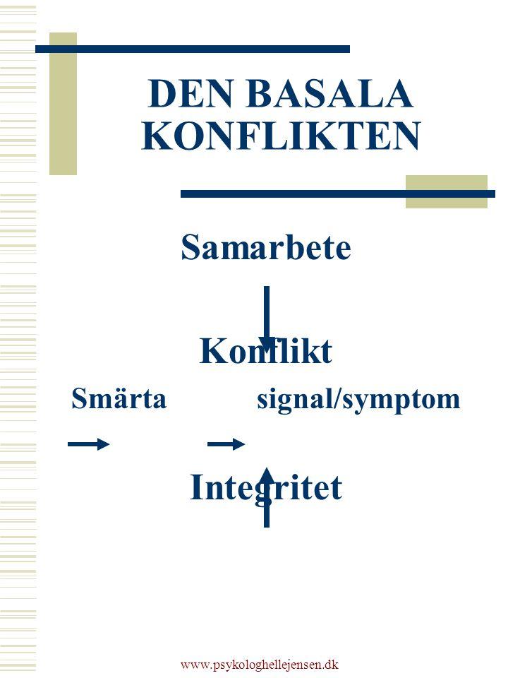 www.psykologhellejensen.dk DEN BASALA KONFLIKTEN Samarbete Konflikt Smärta signal/symptom Integritet