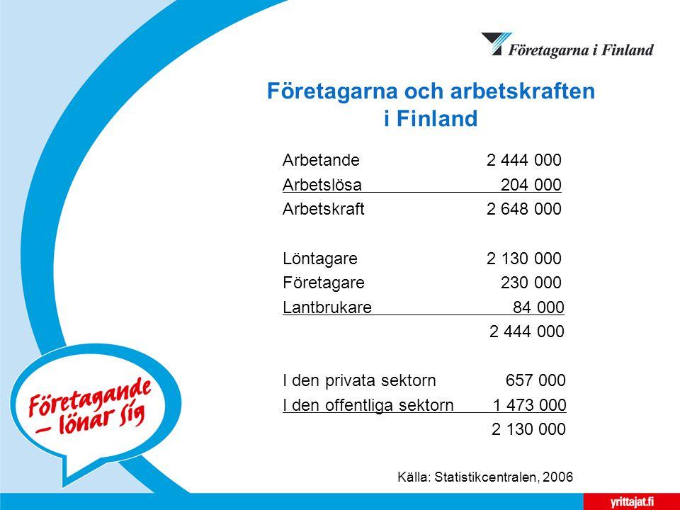 Företagarna och arbetskraften i Finland Arbetande2 444 000 Arbetslösa 204 000 Arbetskraft2 648 000 Löntagare2 130 000 Företagare 230 000 Lantbrukare 84 000 2 444 000 I den privata sektorn 657 000 I den offentliga sektorn 1 473 000 2 130 000 Källa: Statistikcentralen, 2006