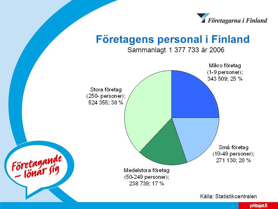 Företagens personal i Finland Sammanlagt 1 377 733 år 2006