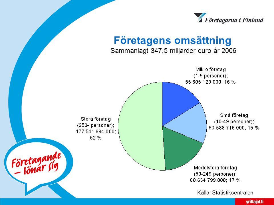 Företagens omsättning Sammanlagt 347,5 miljarder euro år 2006 Källa: Statistikcentralen