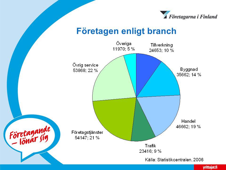 Företagen enligt branch Källa: Statistikcentralen, 2006