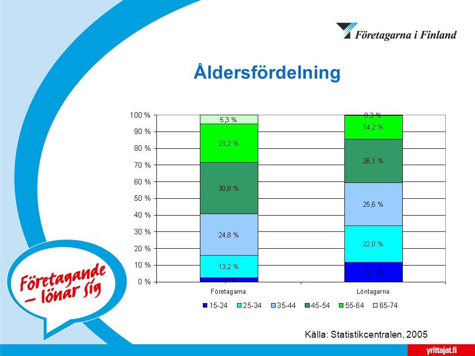 Åldersfördelning Källa: Statistikcentralen, 2005