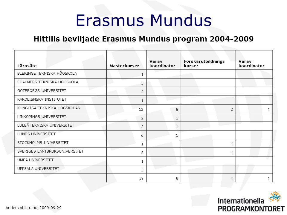 Anders Ahlstrand, 2009-09-29 Erasmus Mundus Hittills beviljade Erasmus Mundus program 2004-2009 LärosäteMasterkurser Varav koordinator Forskarutbildnings kurser Varav koordinator BLEKINGE TEKNISKA HÖGSKOLA 1 CHALMERS TEKNISKA HÖGSKOLA 3 GÖTEBORGS UNIVERSITET 2 KAROLISNSKA INSTITUTET 1 KUNGLIGA TEKNISKA HOGSKOLAN 125 21 LINKÖPINGS UNIVERSITET 21 LULEÅ TEKNISKA UNIVERSITET 21 LUNDS UNIVERSITET 61 STOCKHOLMS UNIVERSITET 1 1 SVERIGES LANTBRUKSUNIVERSITET 5 1 UMEÅ UNIVERSITET 1 UPPSALA UNIVERSITET 3 39841