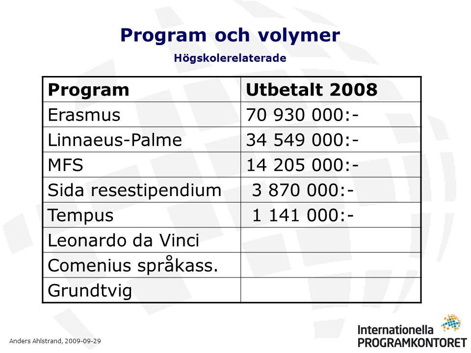 Anders Ahlstrand, 2009-09-29 Program och volymer Högskolerelaterade ProgramUtbetalt 2008 Erasmus70 930 000:- Linnaeus-Palme34 549 000:- MFS14 205 000:- Sida resestipendium 3 870 000:- Tempus 1 141 000:- Leonardo da Vinci Comenius språkass.