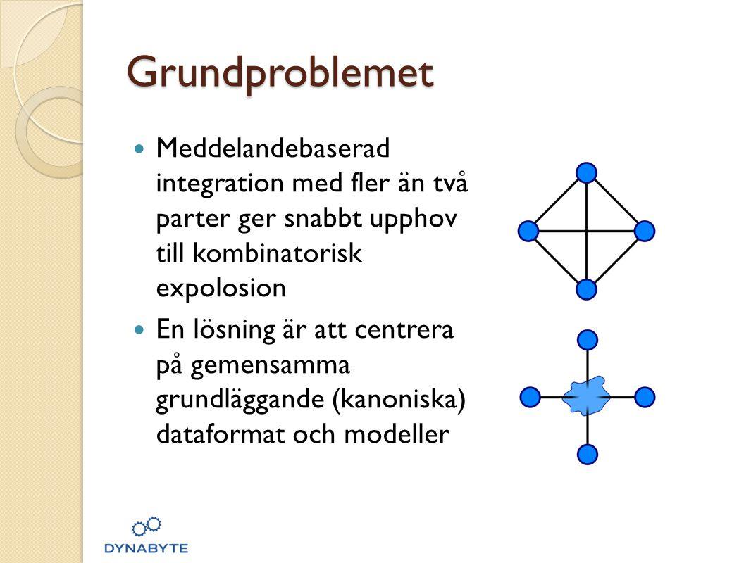 Grundproblemet  Meddelandebaserad integration med fler än två parter ger snabbt upphov till kombinatorisk expolosion  En lösning är att centrera på gemensamma grundläggande (kanoniska) dataformat och modeller
