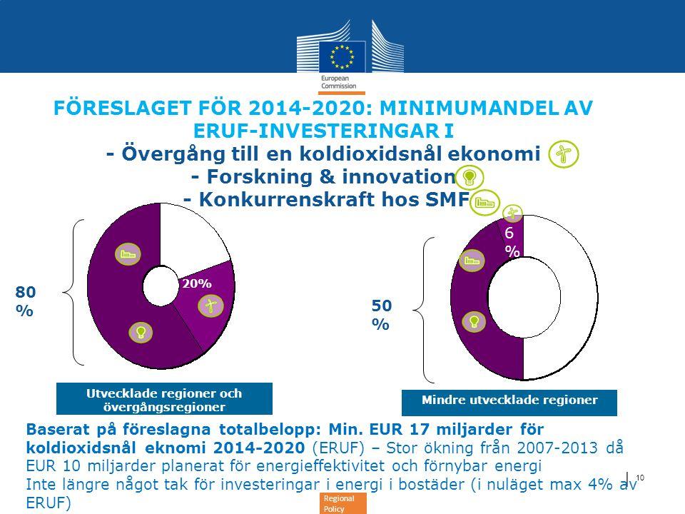 Regional Policy │ 10 Mindre utvecklade regioner Utvecklade regioner och övergångsregioner FÖRESLAGET FÖR 2014-2020: MINIMUMANDEL AV ERUF-INVESTERINGAR