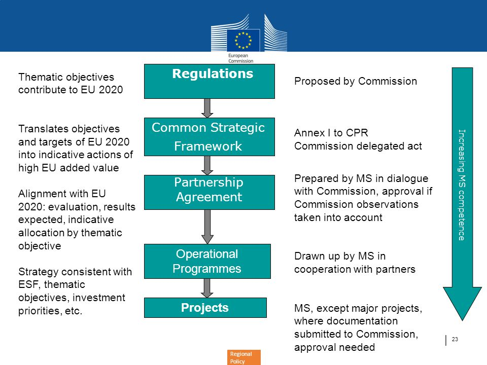 Regional Policy │ 23 Common Strategic Framework Partnership Agreement Operational Programmes Projects Regulations Proposed by Commission Annex I to CPR Commission delegated act Prepared by MS in dialogue with Commission, approval if Commission observations taken into account Drawn up by MS in cooperation with partners MS, except major projects, where documentation submitted to Commission, approval needed Increasing MS competence Thematic objectives contribute to EU 2020 Translates objectives and targets of EU 2020 into indicative actions of high EU added value Alignment with EU 2020: evaluation, results expected, indicative allocation by thematic objective Strategy consistent with ESF, thematic objectives, investment priorities, etc.