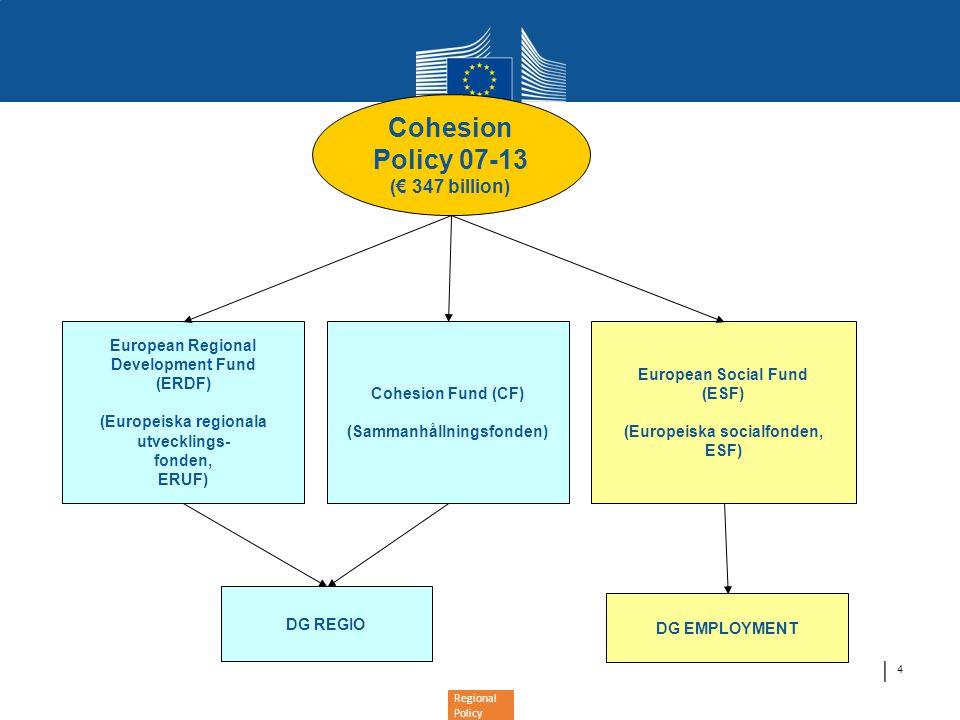 Regional Policy Planerade medel från sammanhållningspolitiken för investeringar inom hållbar energi 2007-2013: EUR 10 miljarder •Energieffektivitet: EUR 5.1 miljarder •Förnybar energi: EUR 4.9 miljarer •Biomassa: EUR 1.8 miljarder •Sol: EUR 1.2 miljarder •Vattenkraft, geotermisk, övrigt: EUR 1.2 miljarder •Vind: EUR 0.6 miljarder