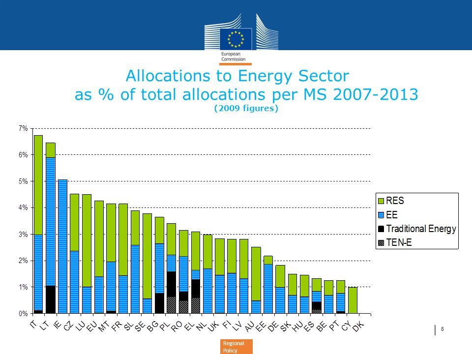 Regional Policy Allmänna genomförandeprinciper – Energi •Merparten av investeringarna bör göras av den privata sektorn.