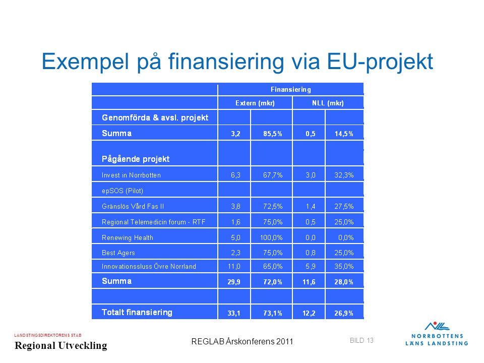 LANDSTINGSDIREKTÖRENS STAB Regional Utveckling BILD 13 REGLAB Årskonferens 2011 Exempel på finansiering via EU-projekt