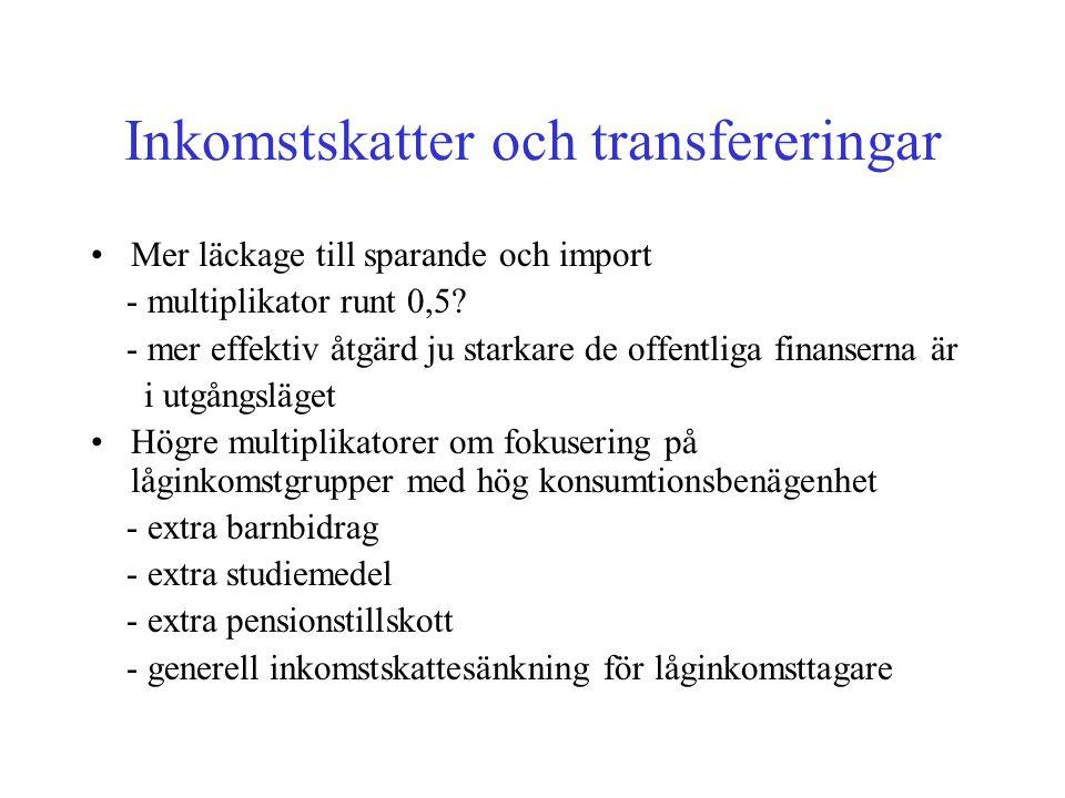 Inkomstskatter och transfereringar •Mer läckage till sparande och import - multiplikator runt 0,5.