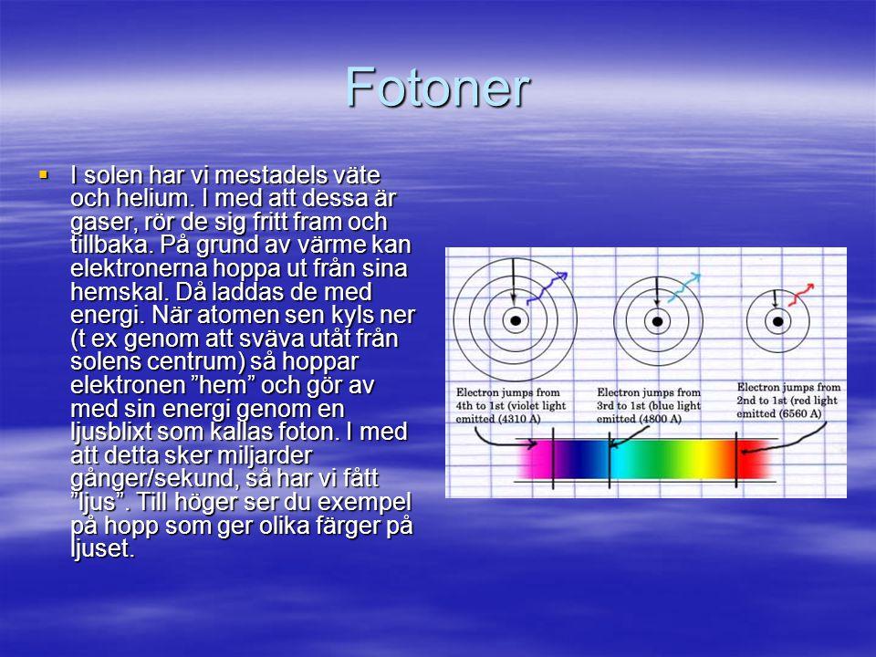 Fotoner  I solen har vi mestadels väte och helium.