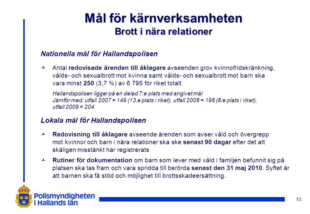 10 Nationella mål för Hallandspolisen ©Antal redovisade ärenden till åklagare avseenden grov kvinnofridskränkning, vålds- och sexualbrott mot kvinna samt vålds- och sexualbrott mot barn ska vara minst 250 (3,7 %) av 6 795 för riket totalt Hallandspolisen ligger på en delad 7:e plats med angivet mål Jämför med: utfall 2007 = 149 (13.e plats i riket), utfall 2008 = 198 (8:e plats i riket), utfall 2009 = 204 Lokala mål för Hallandspolisen ©Redovisning till åklagare avseende ärenden som avser våld och övergrepp mot kvinnor och barn i nära relationer ska ske senast 90 dagar efter det att skäligen misstänkt har registrerats ©Rutiner för dokumentation om barn som lever med våld i familjen befunnit sig på platsen ska tas fram och vara spridda till berörda senast den 31 maj 2010.