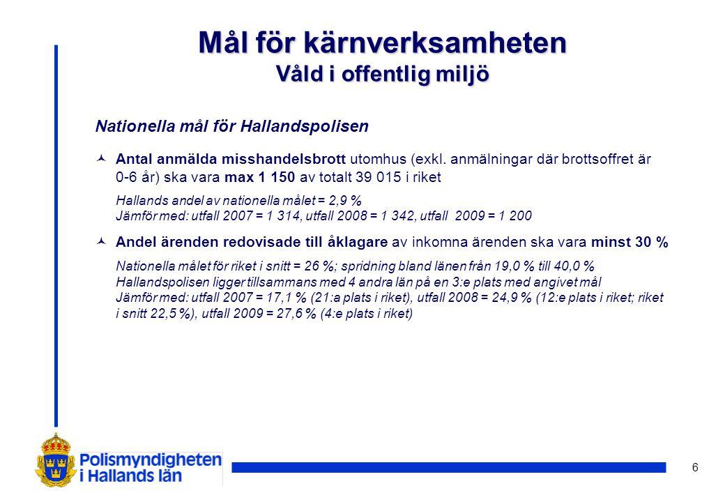 7 Nationellt mål för Hallandspolisen © Andel ärenden redovisade till åklagare av inkomna ärenden ska vara minst 5,3 % Nationella målet för riket i snitt = 5,0 % med en spridning bland länen från 3,0 % till 13,0 % Hallandspolisen ligger på delad 8:e plats av 11 platser med angivet mål Jämför med: utfall 2007 = 3,5 % (19:e plats i riket), utfall 2008 = 4,2 % (16:e plats i riket; riket i snitt 4,2 %), utfall 2009 = 4,8 % Mål för kärnverksamheten Tillgrepp genom inbrott