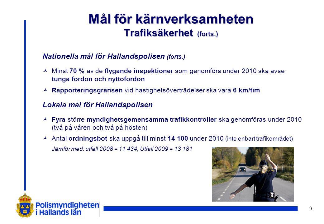 9 Nationella mål för Hallandspolisen (forts.) © Minst 70 % av de flygande inspektioner som genomförs under 2010 ska avse tunga fordon och nyttofordon ©Rapporteringsgränsen vid hastighetsöverträdelser ska vara 6 km/tim Lokala mål för Hallandspolisen © Fyra större myndighetsgemensamma trafikkontroller ska genomföras under 2010 (två på våren och två på hösten) © Antal ordningsbot ska uppgå till minst 14 100 under 2010 (inte enbart trafikområdet) Jämför med: utfall 2008 = 11 434, Utfall 2009 = 13 181 Mål för kärnverksamheten Trafiksäkerhet (forts.)