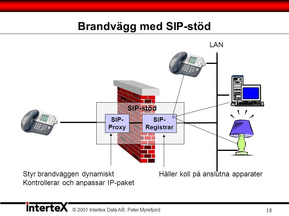© 2001 Intertex Data AB, Peter Myrefjord 18 Brandvägg med SIP-stöd SIP- Proxy SIP- Registrar SIP-stöd LAN Håller koll på anslutna apparaterStyr brandväggen dynamiskt Kontrollerar och anpassar IP-paket