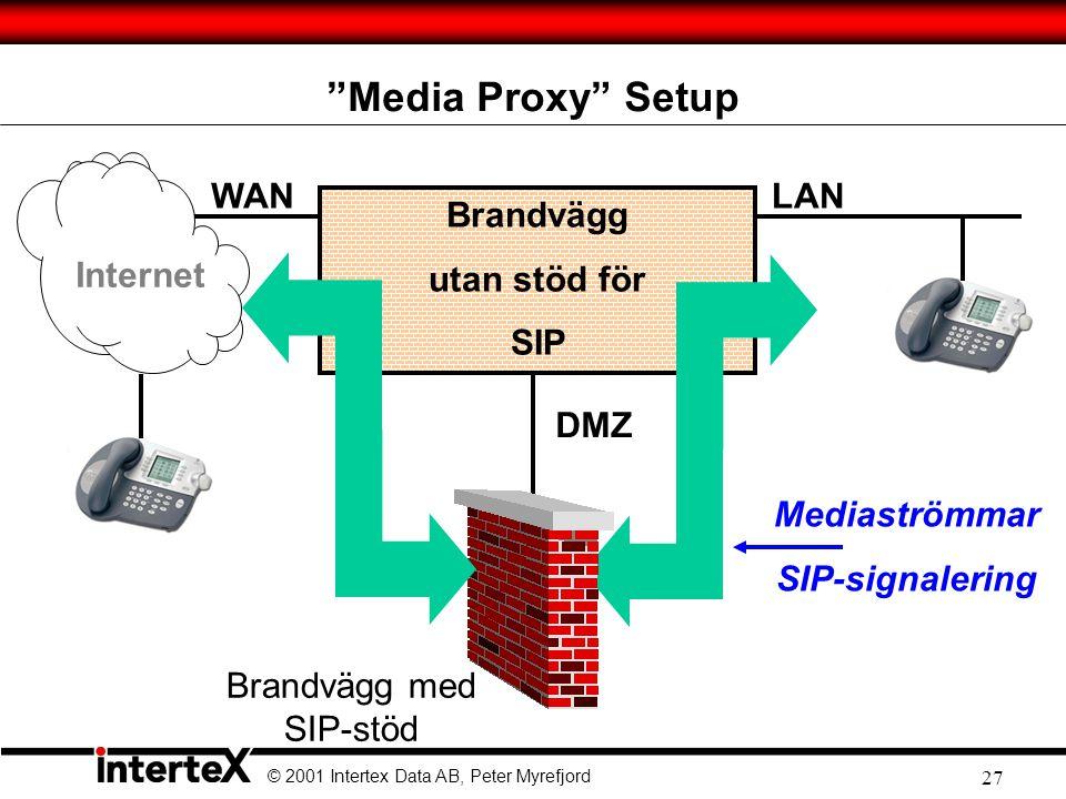 © 2001 Intertex Data AB, Peter Myrefjord 27 Media Proxy Setup Internet Brandvägg utan stöd för SIP DMZ LANWAN Mediaströmmar SIP-signalering Brandvägg med SIP-stöd