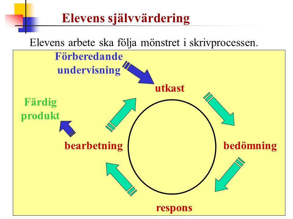 Elevens arbete ska följa mönstret i skrivprocessen. utkast bedömning respons bearbetning Färdig produkt Elevens självvärdering Förberedande undervisni