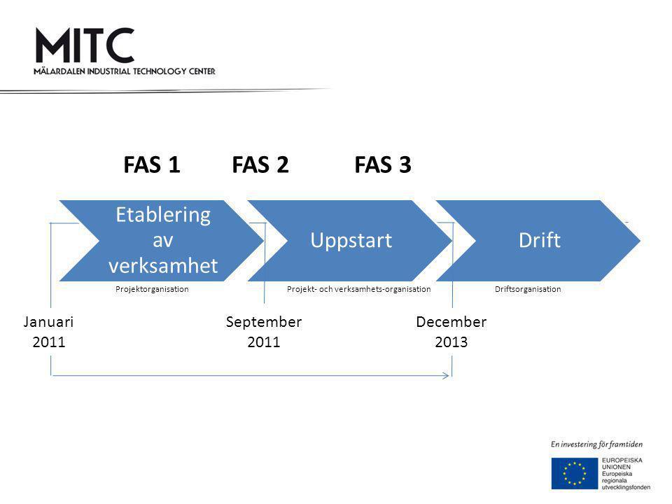 September 2011 December 2013 ProjektorganisationProjekt- och verksamhets-organisationDriftsorganisation Januari 2011 FAS 1 FAS 2 FAS 3