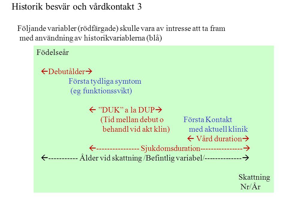 """Historik besvär och vårdkontakt 3 Födelseår  Debutålder  Första tydliga symtom (eg funktionssvikt)  """"DUK"""" a la DUP  (Tid mellan debut o Första Kon"""