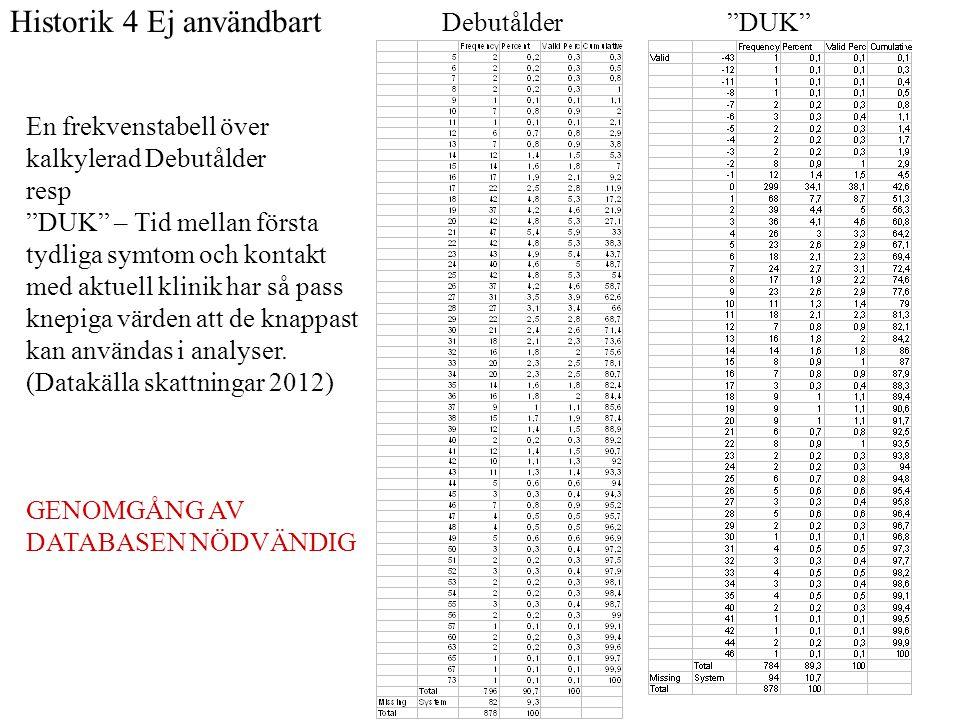 """Historik 4 Ej användbart Debutålder """"DUK"""" En frekvenstabell över kalkylerad Debutålder resp """"DUK"""" – Tid mellan första tydliga symtom och kontakt med a"""