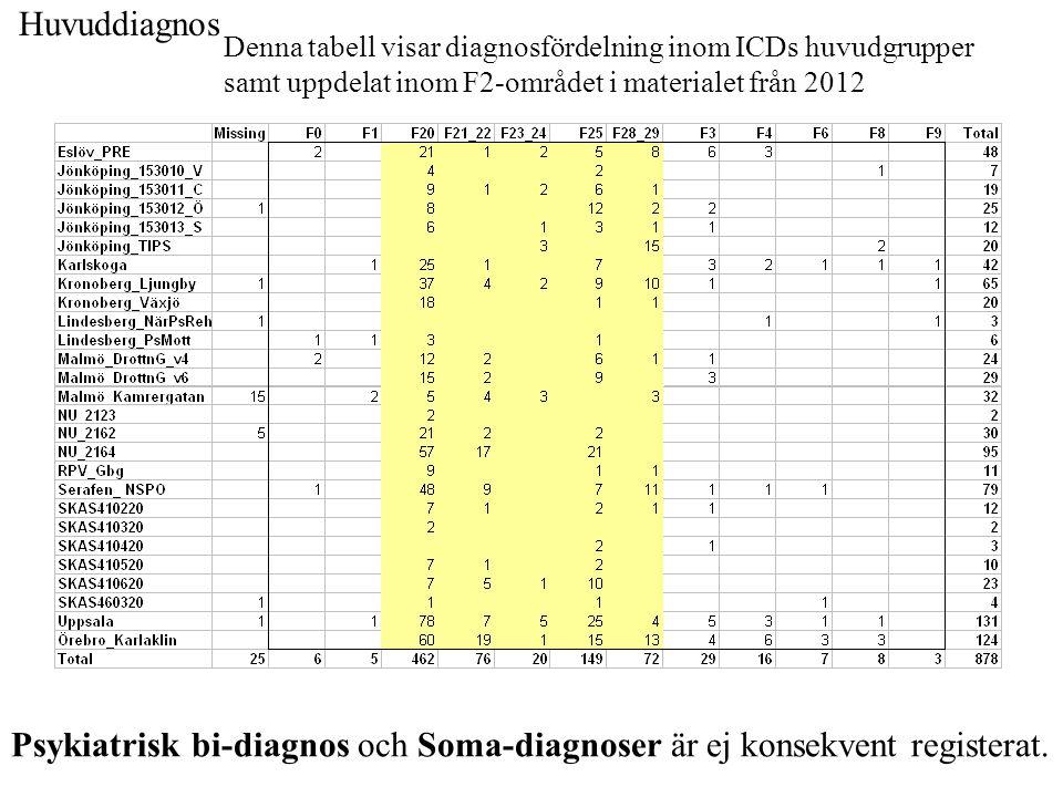 Denna tabell visar diagnosfördelning inom ICDs huvudgrupper samt uppdelat inom F2-området i materialet från 2012 Huvuddiagnos Psykiatrisk bi-diagnos o