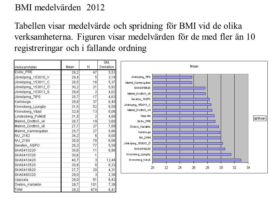 BMI medelvärden 2012 Tabellen visar medelvärde och spridning för BMI vid de olika verksamheterna. Figuren visar medelvärden för de med fler än 10 regi