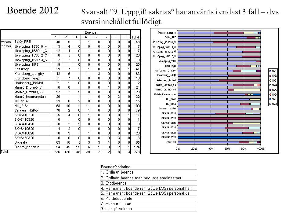"""Boende 2012 Svarsalt """"9. Uppgift saknas"""" har använts i endast 3 fall – dvs svarsinnehållet fullödigt."""
