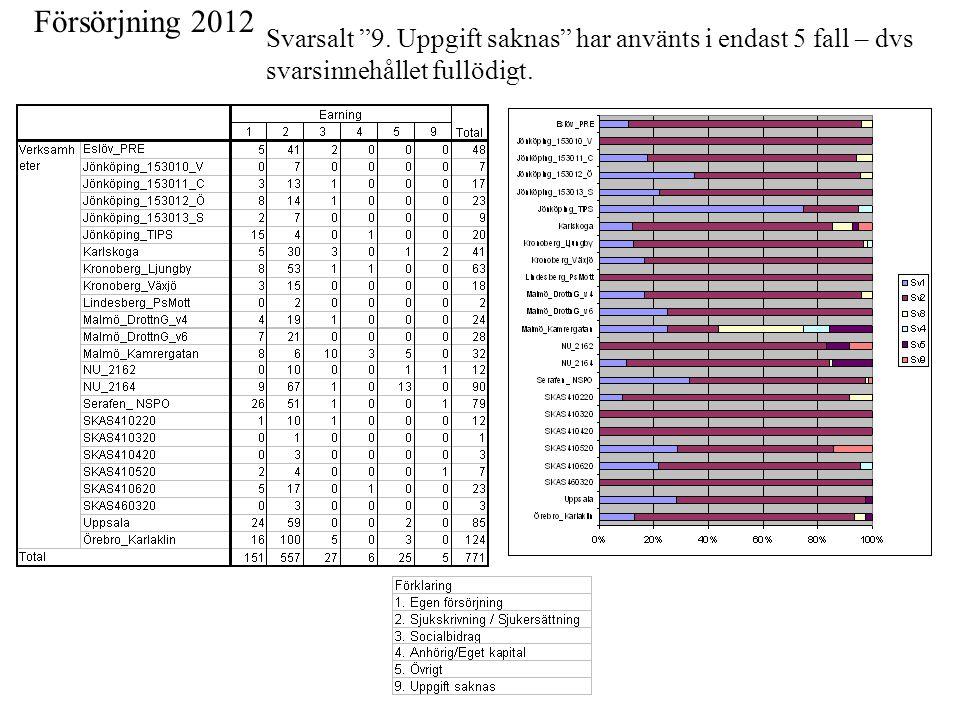 """Försörjning 2012 Svarsalt """"9. Uppgift saknas"""" har använts i endast 5 fall – dvs svarsinnehållet fullödigt."""