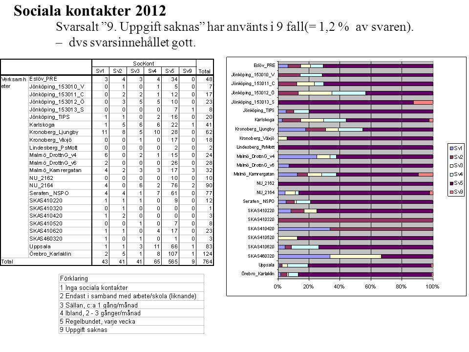 """Sociala kontakter 2012 Svarsalt """"9. Uppgift saknas"""" har använts i 9 fall(= 1,2 % av svaren). – dvs svarsinnehållet gott."""