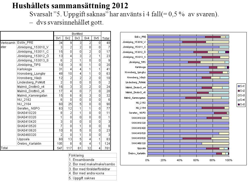 """Hushållets sammansättning 2012 Svarsalt """"5. Uppgift saknas"""" har använts i 4 fall(= 0,5 % av svaren). – dvs svarsinnehållet gott."""
