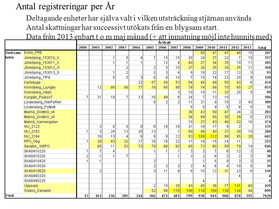 Antal registreringar per År Deltagande enheter har själva valt i vilken utsträckning stjärnan används Antal skattningar har successivt utökats från en