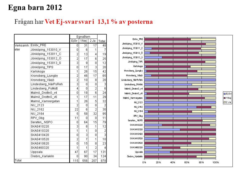 Egna barn 2012 Frågan har Vet Ej-svar svar i 13,1 % av posterna
