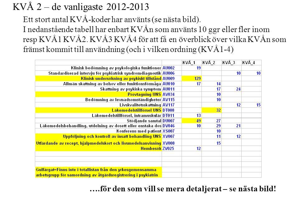 KVÅ 2 – de vanligaste 2012-2013 Ett stort antal KVÅ-koder har använts (se nästa bild). I nedanstående tabell har enbart KVÅn som använts 10 ggr eller