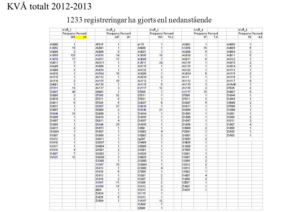 KVÅ totalt 2012-2013 1233 registreringar ha gjorts enl nedanstående