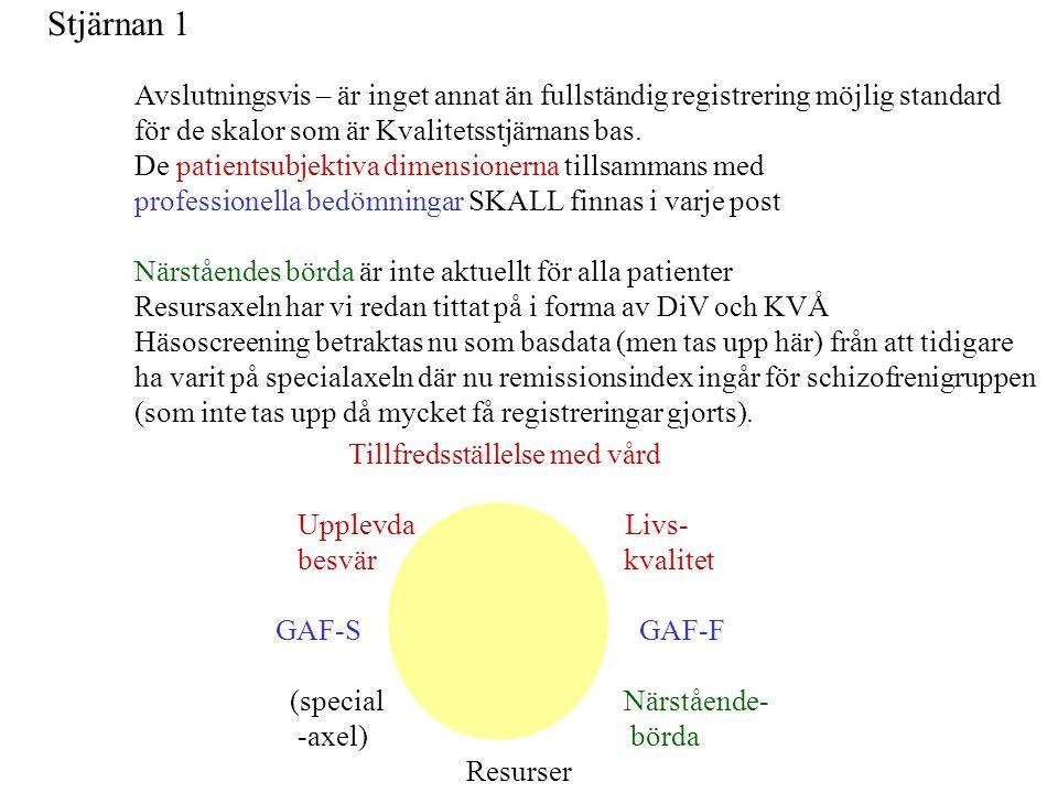 Stjärnan 1 Tillfredsställelse med vård Upplevda Livs- besvär kvalitet GAF-S GAF-F (special Närstående- -axel) börda Resurser Avslutningsvis – är inget