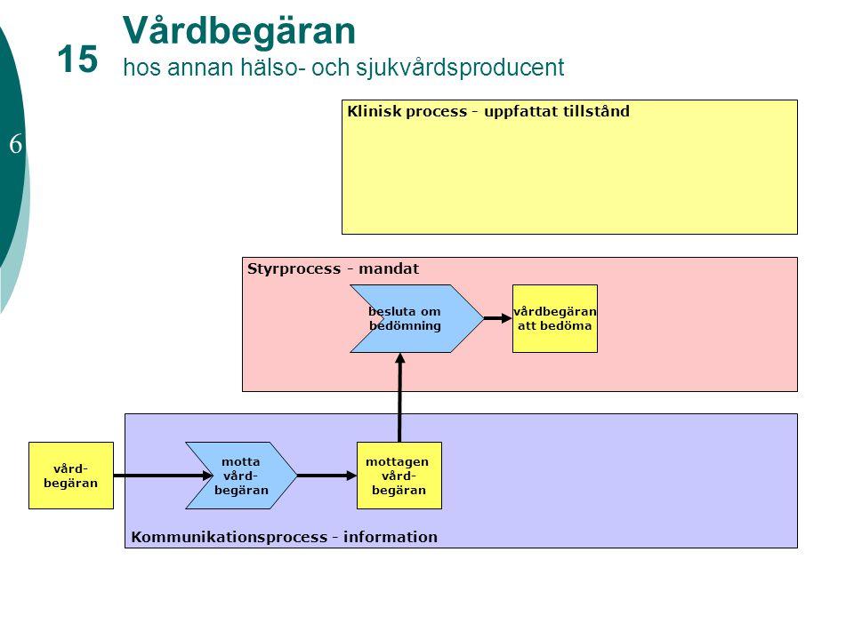 Vårdbegäran hos annan hälso- och sjukvårdsproducent Styrprocess - mandat Klinisk process - uppfattat tillstånd Kommunikationsprocess - information vår