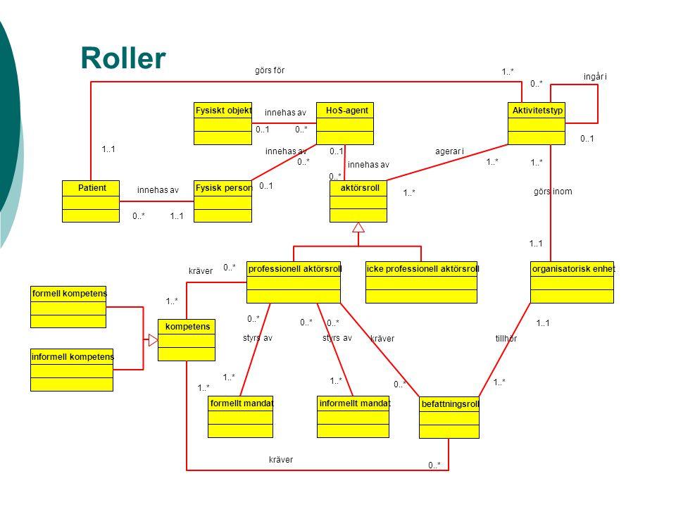 Roller PatientFysisk person 0..*1..1 innehas av HoS-agent 0..1 0..* innehas av Fysiskt objekt 0..10..* innehas av aktörsroll 0..1 0..* innehas av Akti