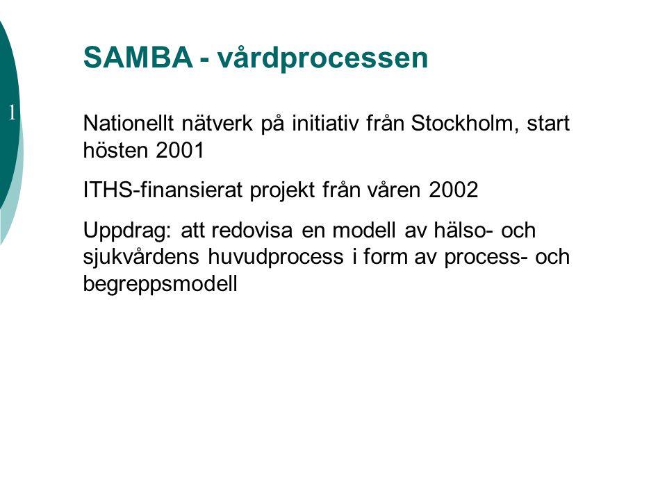 SAMBA - vårdprocessen Nationellt nätverk på initiativ från Stockholm, start hösten 2001 ITHS-finansierat projekt från våren 2002 Uppdrag: att redovisa
