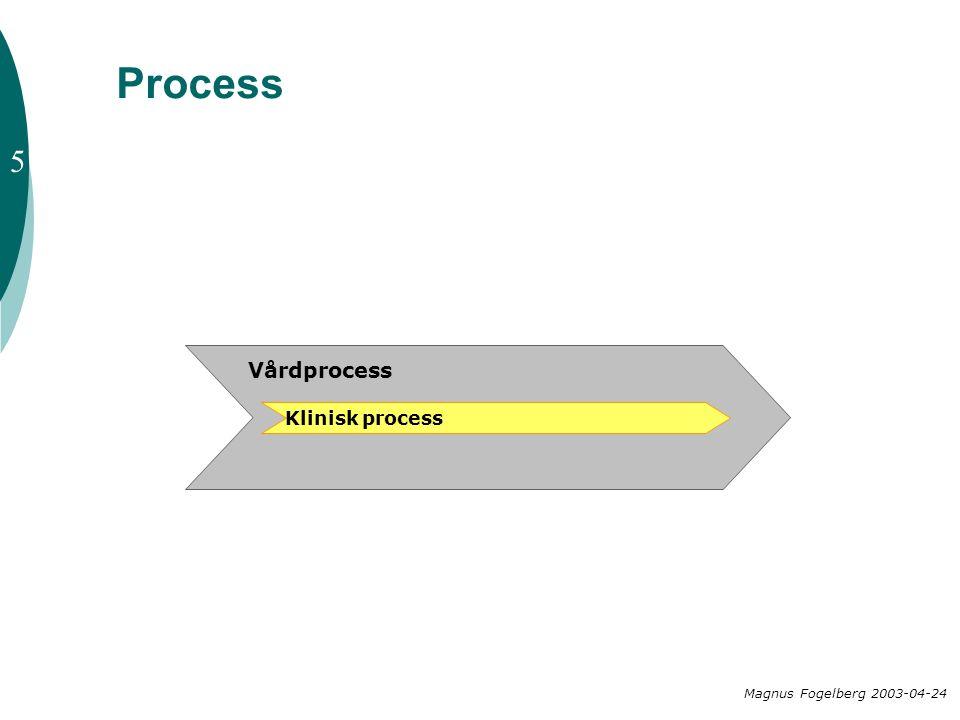 Process Klinisk process Vårdprocess Magnus Fogelberg 2003-04-24 5