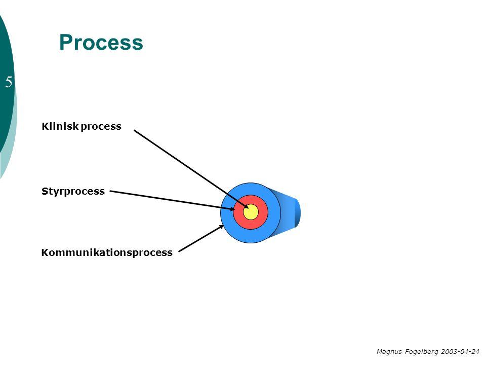 Magnus Fogelberg 2003-04-24 Klinisk process Styrprocess Kommunikationsprocess 5