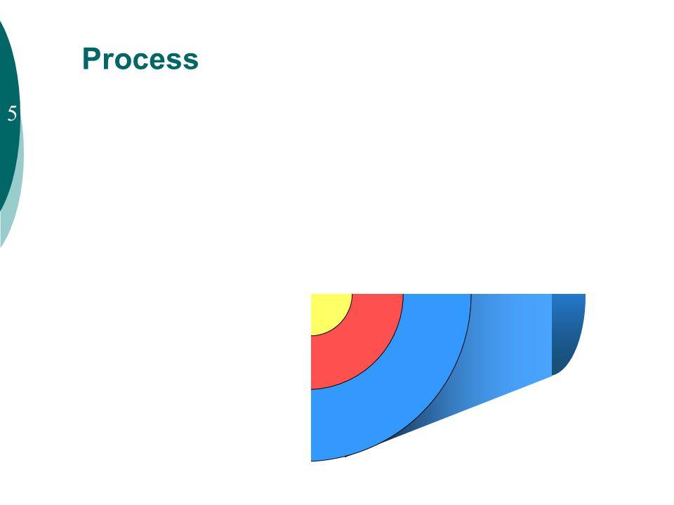 Process 5